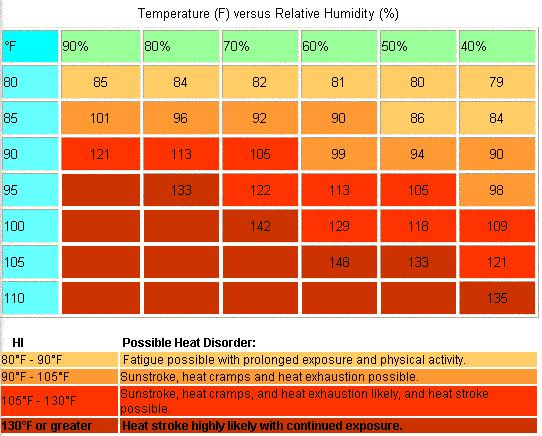 Heat Index Chart (air temperature and relative humidity)