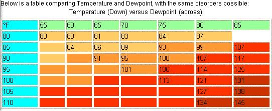 heat index chart celsius pdf