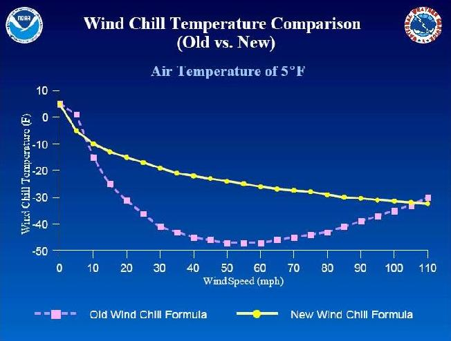 picture about Printable Wind Chill Chart called Fahrenheit and Celsius Wind Chill Charts - Web Precision