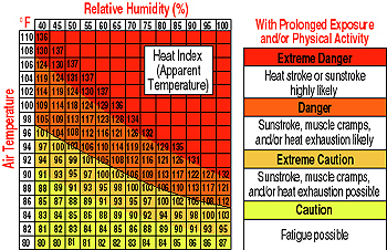 A slightly different Heat Index adaptation