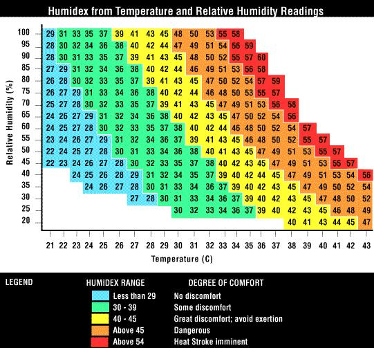 Humidex Table